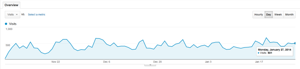 more than 500 Visitors/Day on autopilot