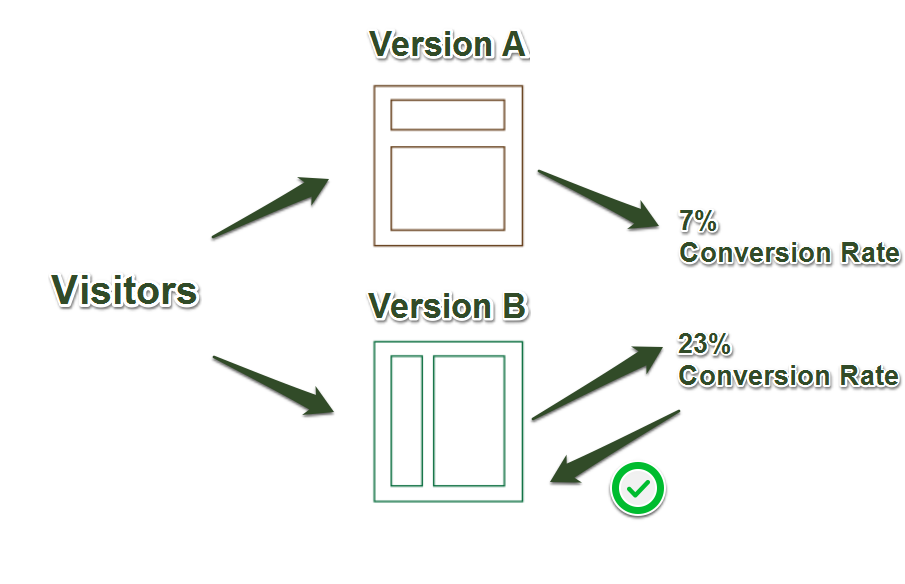 Graphical explanation of A/B split testing