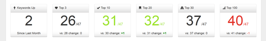 SERP tracking overview shows comparison to last month