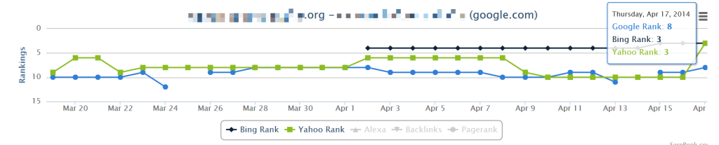 SerpBook rank tracking example